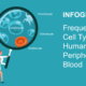 [INFOGRAPHIC] Frequencies of Cell Types in Human Peripheral Blood